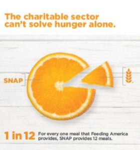 Pie chart in shape of orange slice demonstrating for every one meal that Feeding America provides, SNAP provides 12 meals.